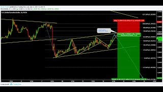 Cryptocurrency, Forex and Stock Webinar and Weekly Market Outlook from 9 to 13 October 2017