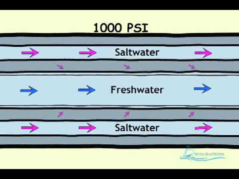How Desalination Works