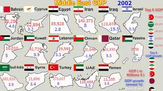 Middle East GDP 1960 - 2019