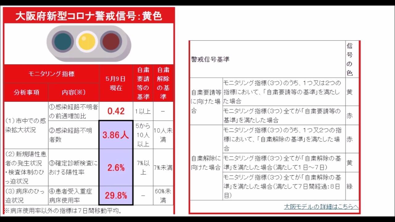 【コロナ情報】5月9日 大阪 新型コロナ 感染者情報 - YouTube