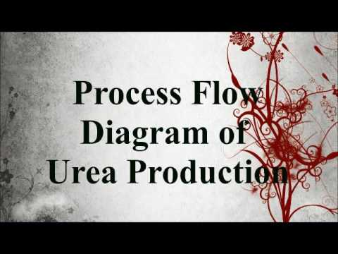 BFD AND PFD FOR UREA PRODUCTION