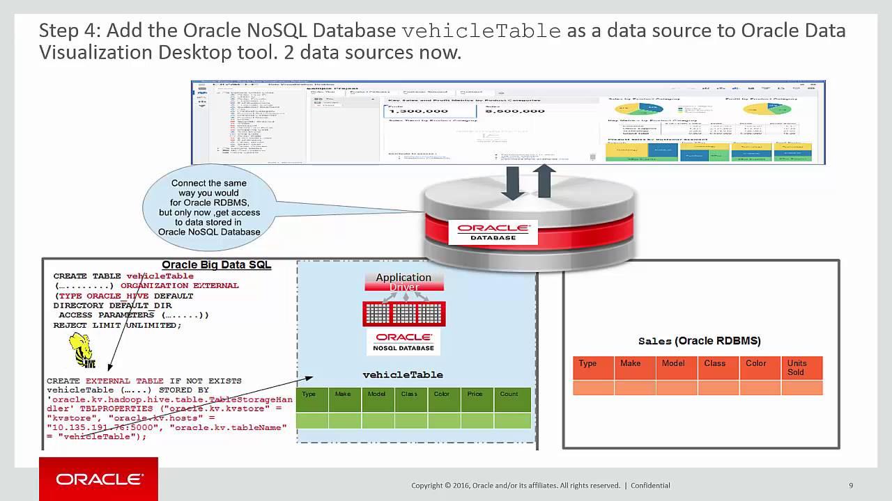 Oracle NoSQL Database with DataVisualization Integration
