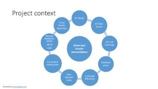 project context • a project is a series of complex, connected activities with a common purpose – our most common context is a project to develop or refine a program, but principles of project management apply to.