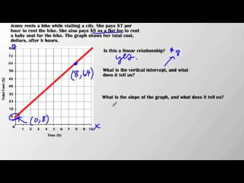 slope intercept form real world examples  13.13 Real World Problems Involving Linear Equations