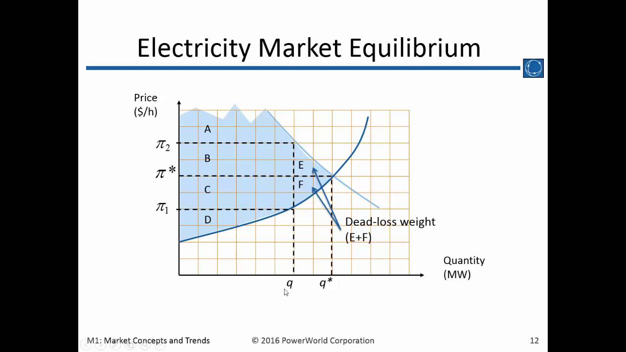 concepts of market equilibrating process Check out our top free essays on the marginal world to help you relate the concepts of the market equilibrating process in.