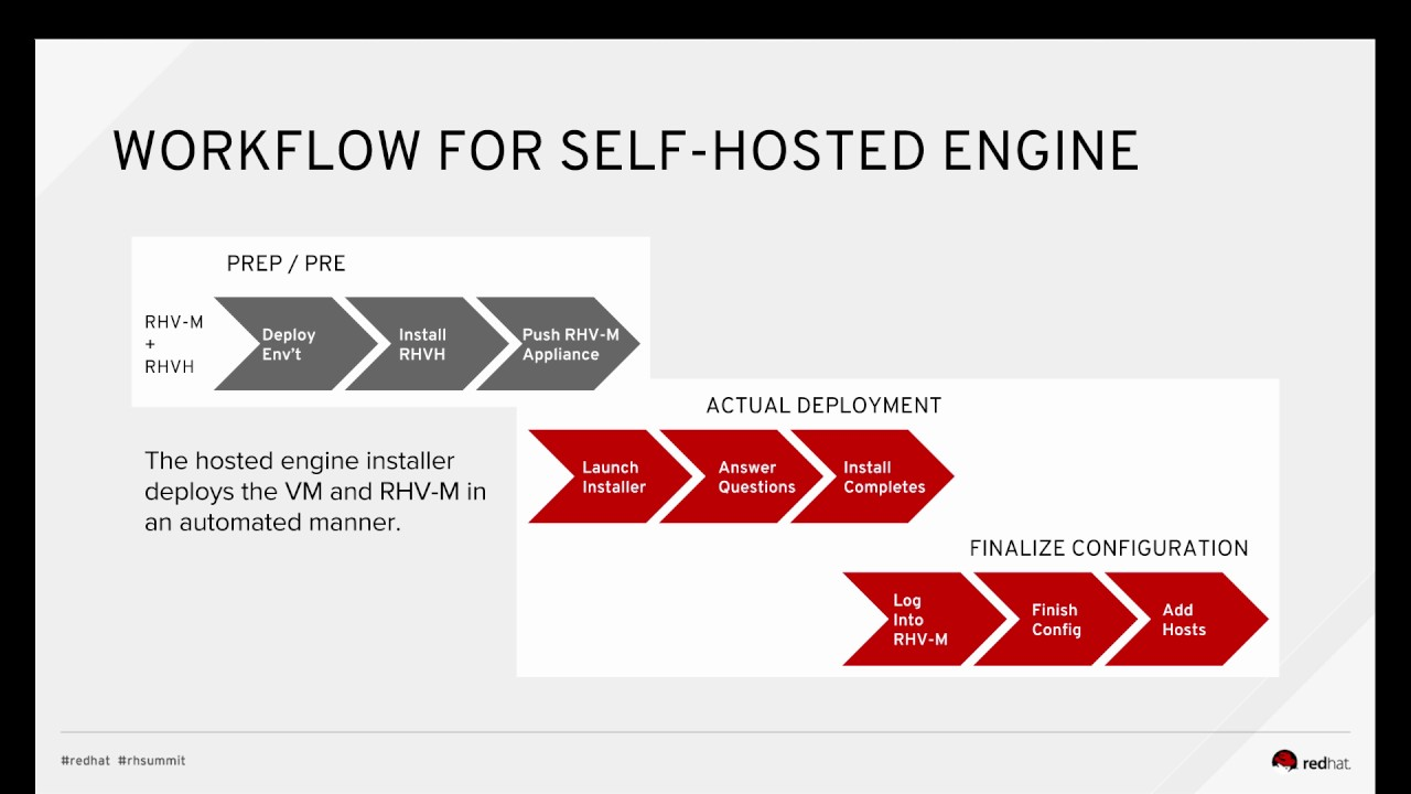 Providing High Availability to Red Hat Virtualization Manager 4 1