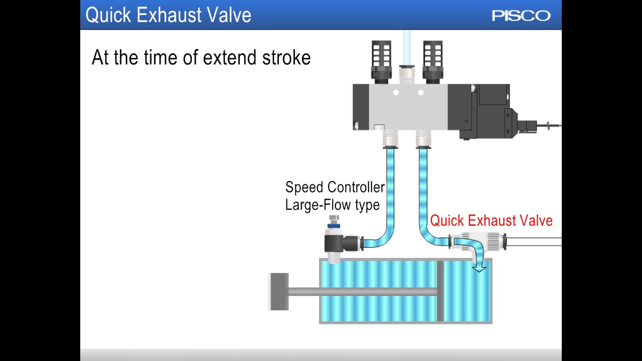 【english】quick Exhaust Valve Youtube