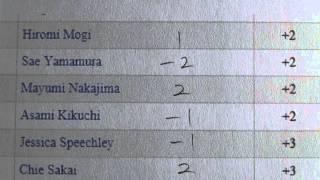 Round 1 Today - Fujisankei Ladies Classic 2013 - Golf Rhythm Rate thumbnail