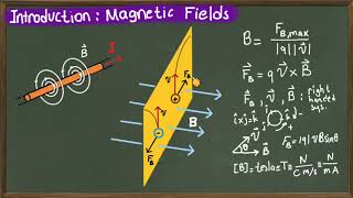 Magnetic fields defined premired