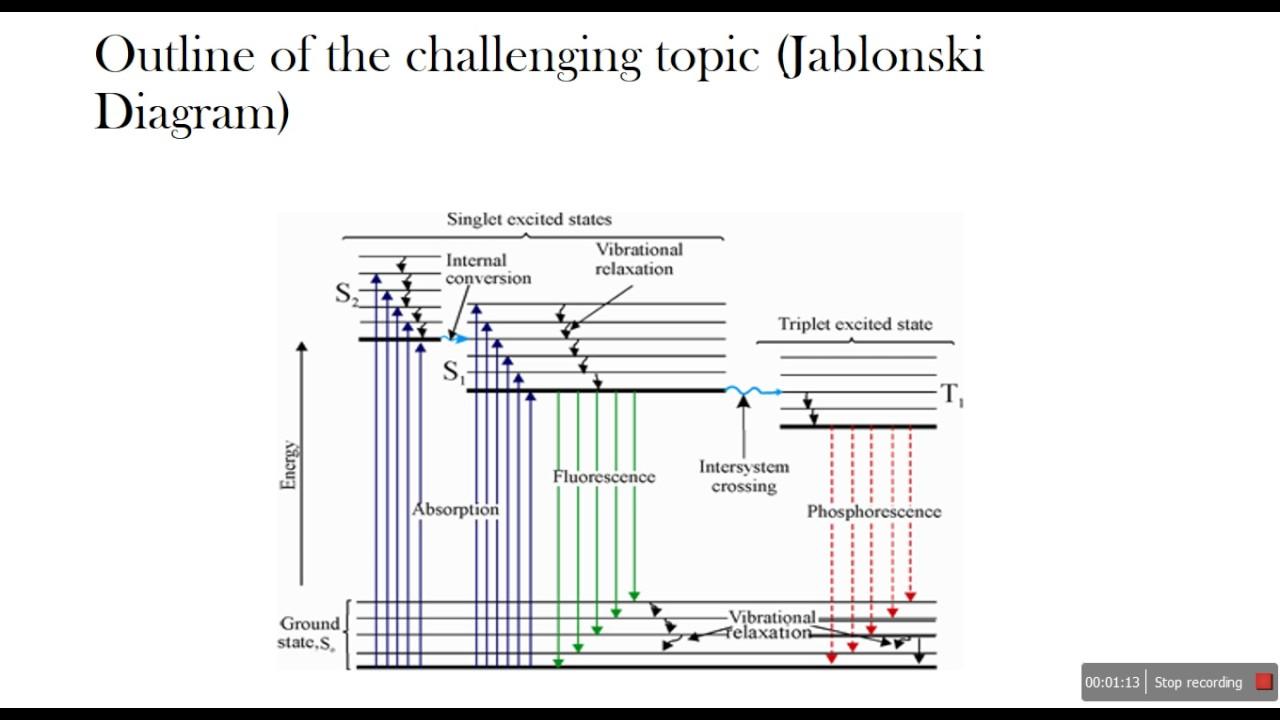 Jablonski diagram youtube jablonski diagram ccuart Images