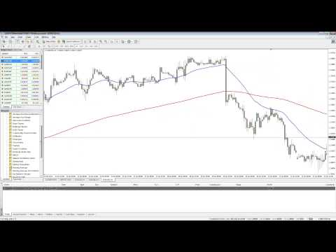 TradeWest Forex | Simple Trading Strategy