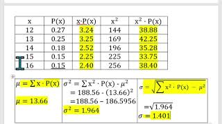 Computing the Mean, Varİance and Standard Deviation of a Discrete Probability Distribution Example 2