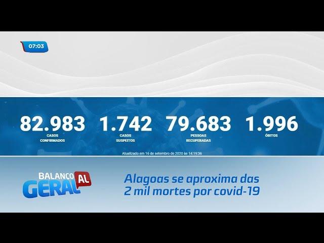 Alagoas se aproxima das 2 mil mortes por covid-19
