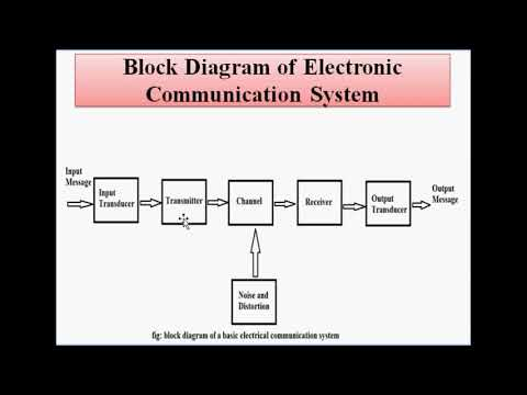 Intoduction To Communication System