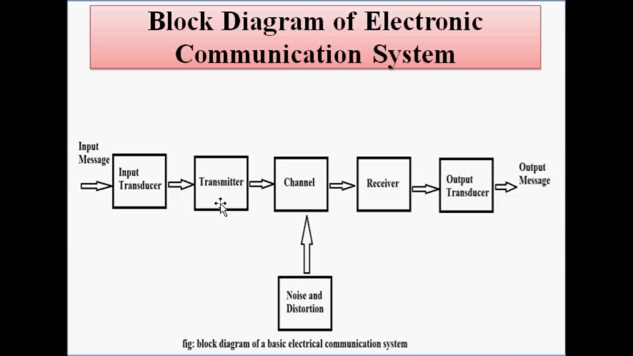 Intoduction to Communication System - YouTubeYouTube