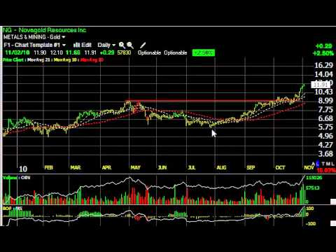 AKRN, FMCN, OINK, URRE -- Stock Charts -- Harry Boxer, TheTechTrader.com
