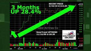 Southwest Airlines (NYSE:LUV) Stock Trading Idea: 28.4% Return in 3 Months