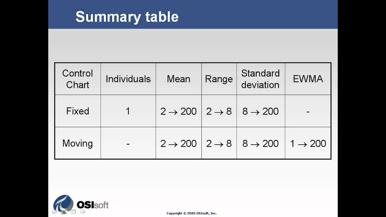 OSIsoft: Summary Table to help decide what control chart to use  v1 2