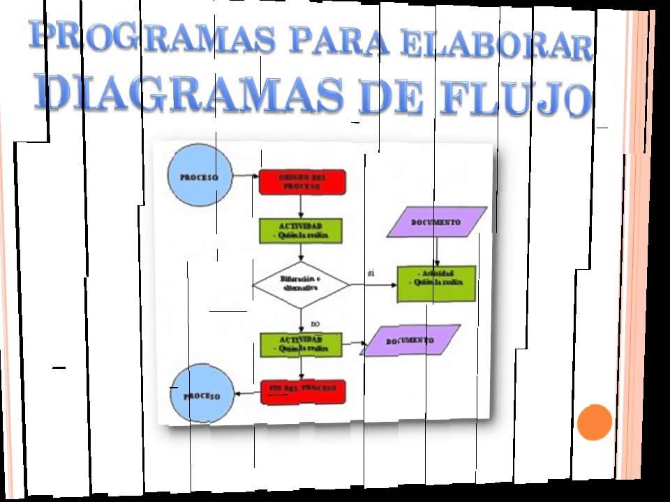 Programas Para La Elaboración De Mapas Mentales Diagramas