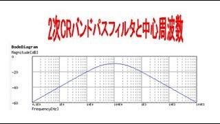 2次CRバンドパスフィルタの中心周波数
