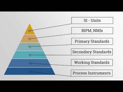 About Calibration Standards
