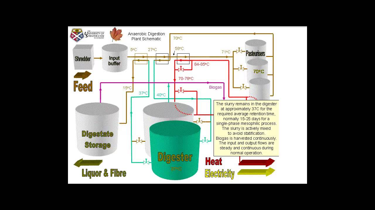 Biomass Using Anaerobic Digestion Methane Production Youtube Some Biogas Plant Diagram Photos Digester