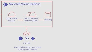 Stream meetings with Microsoft Teams Live Events - THR2138