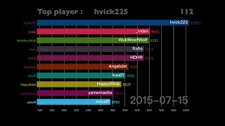 History of OSU top players [2014-2018]