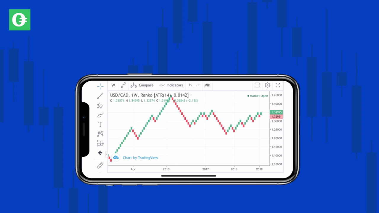 Forex Com Mobile Apps Download On Iphone Or Android Forex Com