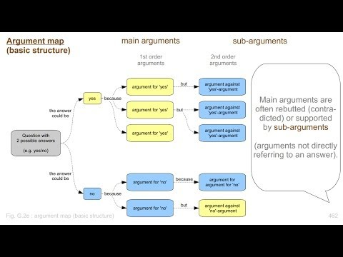 How to make and use argument maps : Avoid endless discussions
