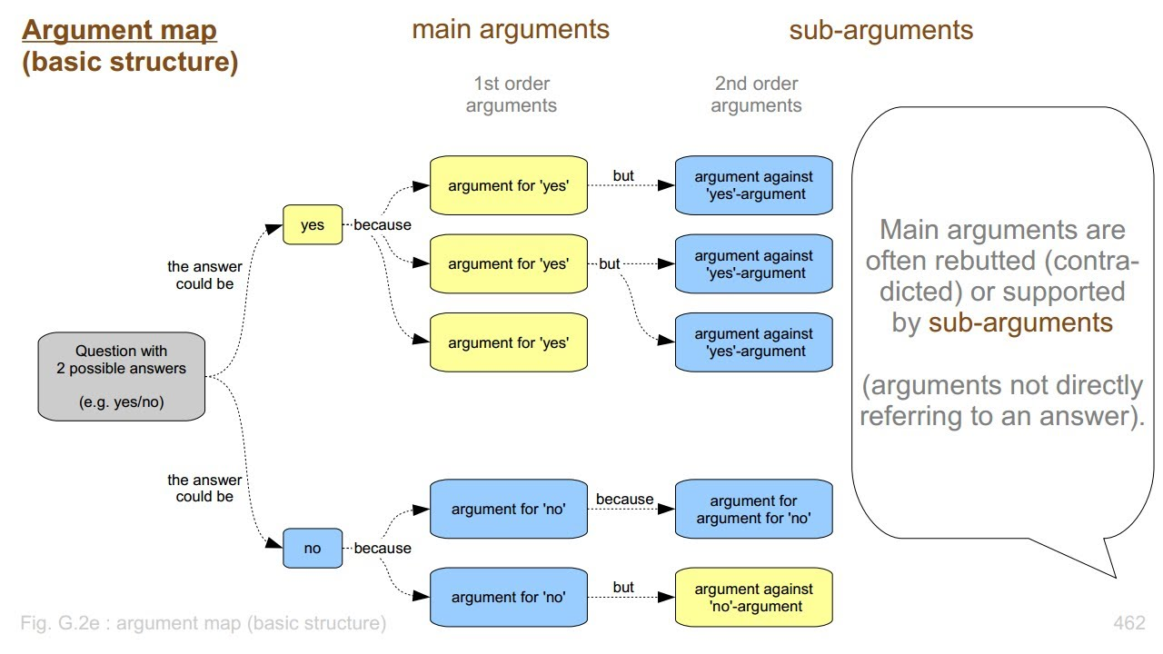 So, what exactly is an argument map?