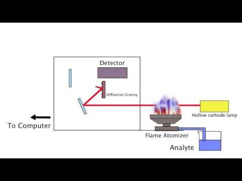 Flame Atomic Absorption Spectroscopy Demonstration