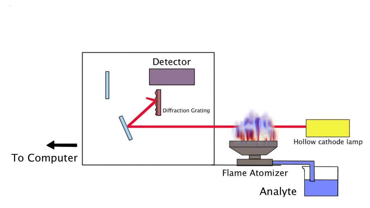 small resolution of flame emission spectroscopy block diagram