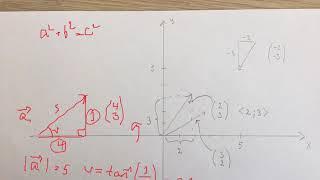 Hvad er vektorer?