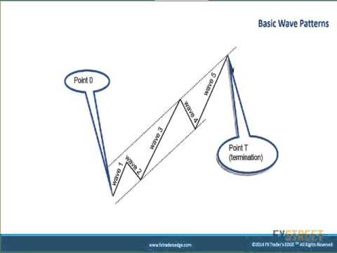 Elliott wave forex software