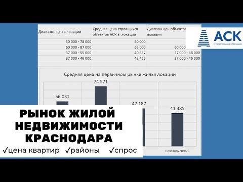 Где купить квартиру в Краснодаре недорого от застройщика ✔цены ✔районы ✔спрос ✔обзор рынка 🔷 АСК
