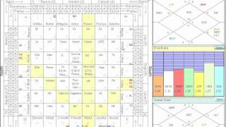 Sarvato Bhadra chakra - easy study of vedhas, Natal and Transit planets with detail on chart