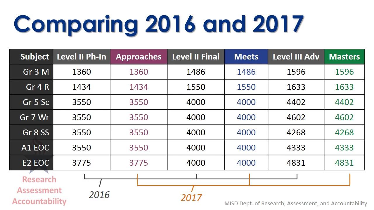 STAAR Performance Standards 2017