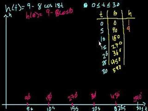 Ferris Wheel Trig Problem | Math | Pinterest | High school ...