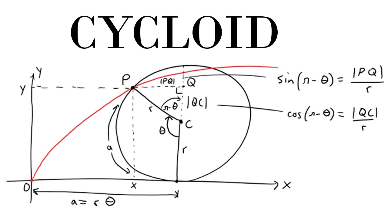 Parametric Curves: Example 8: The Cycloid: Proof Part 2