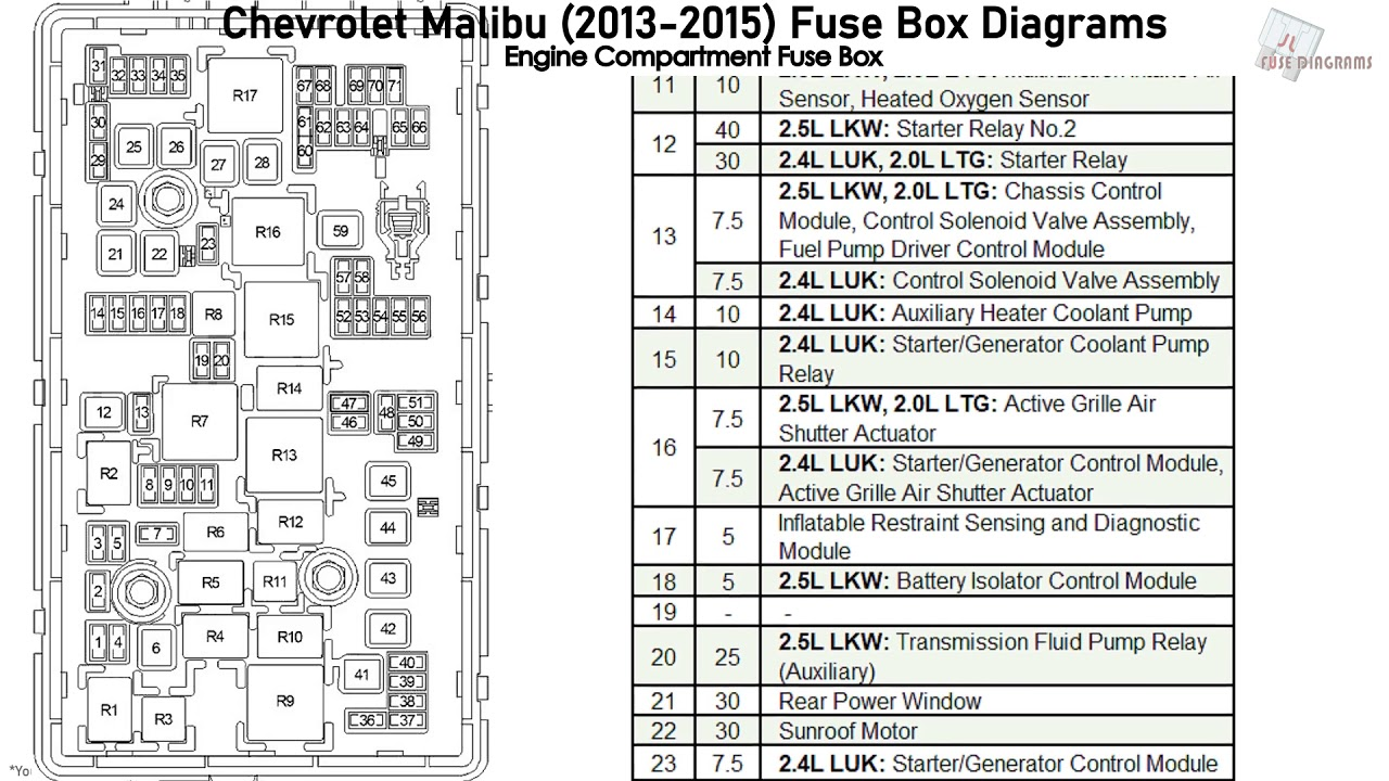 Chevrolet Malibu (2013-2015) Fuse Box Diagrams - YouTube