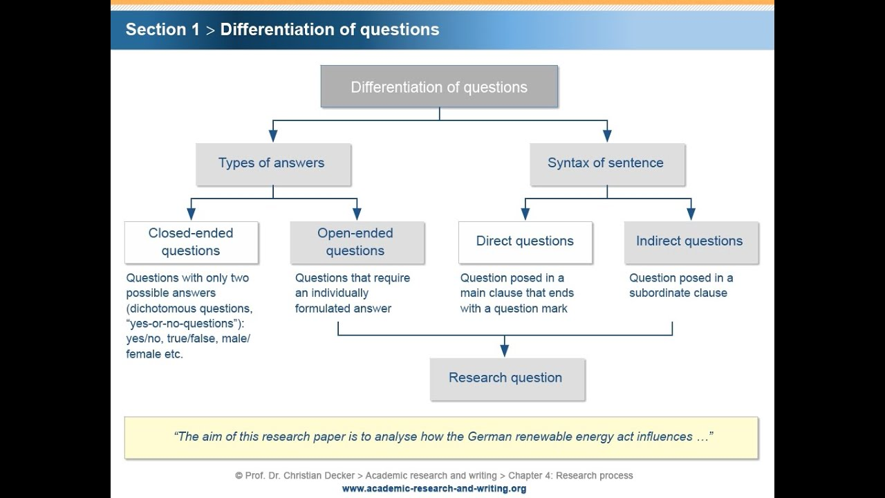 Academic Research And Writing – Chapter 4 Research Process