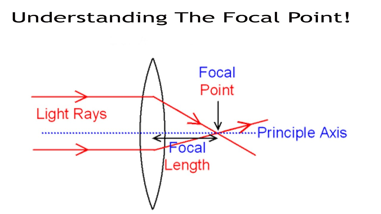 Understanding The Focal Point And Focal Length - YouTube