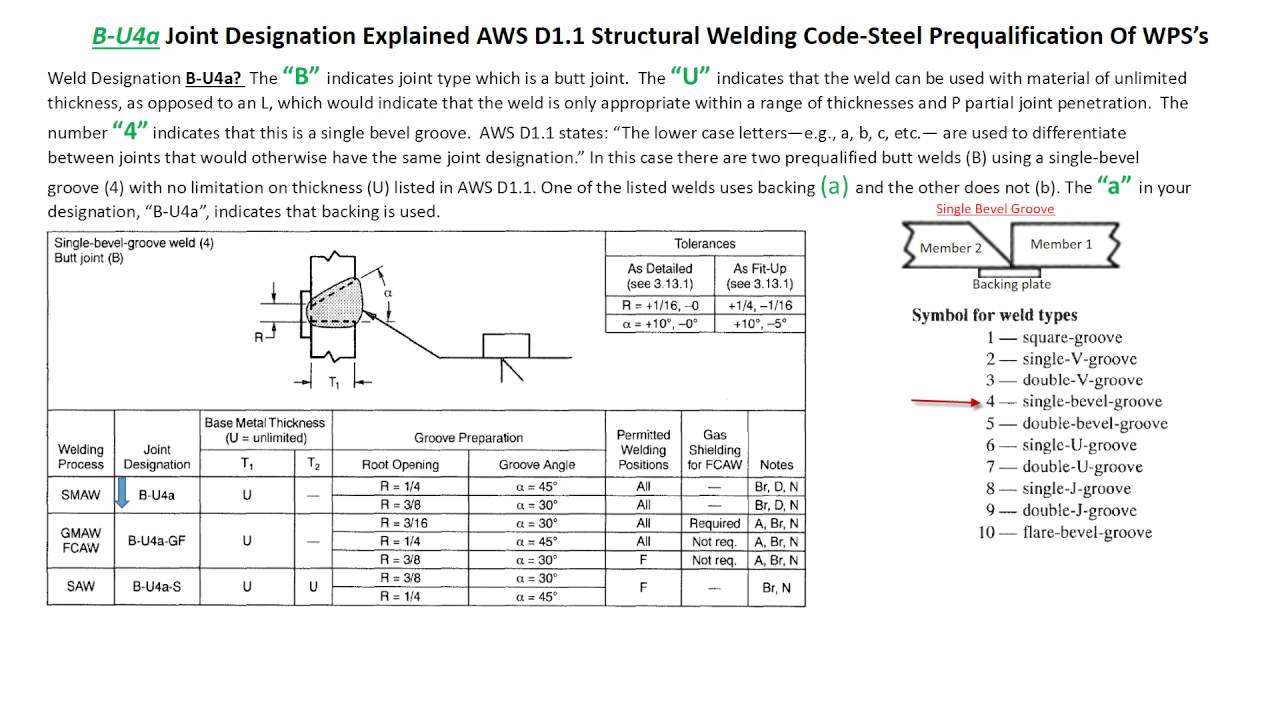 Welding And Inspection Aws D1 1 Code Joint Designation B U4a Mig Diagram U4b Explained