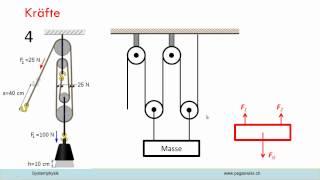flaschenzug berechnung physik. Black Bedroom Furniture Sets. Home Design Ideas