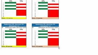 Форекс видео урок №9  Соотношение риск прибыль  Как увеличить доходность счета в 15 раз!