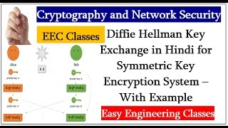 Diffie Hellman Key Exchange in Hindi for Symmetric Key Encryption System – With Example