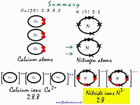 Bohr Diagram For Calcium Chloride This Is How The Ionic Bond Forms In Calcium Nitride Ca3n2