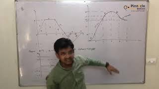 Kinematics- Lecture 11| Variable acceleration I Class 11 I Pinnaclo Educare I JEE-NEET I Physics