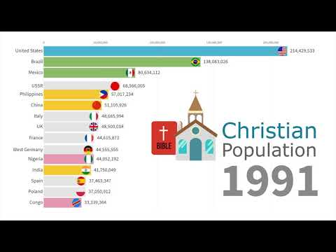 Largest Christian Populations By Country 1945 - 2019